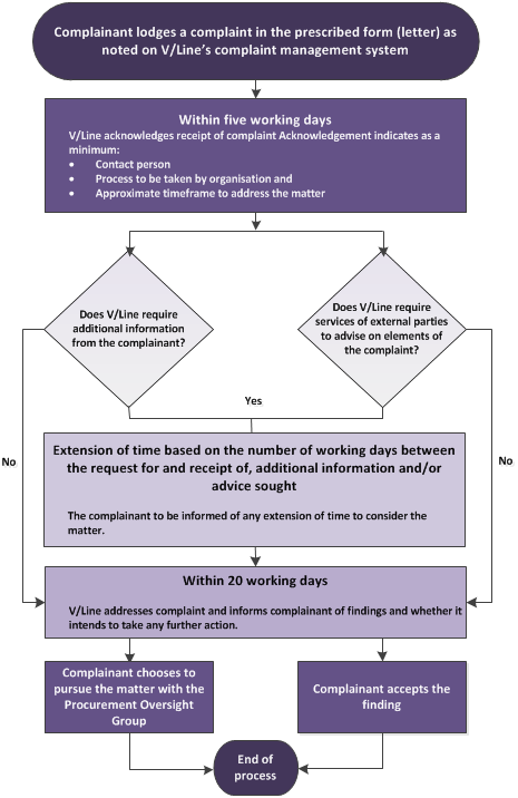 V/Line procurement complaint handling process diagram